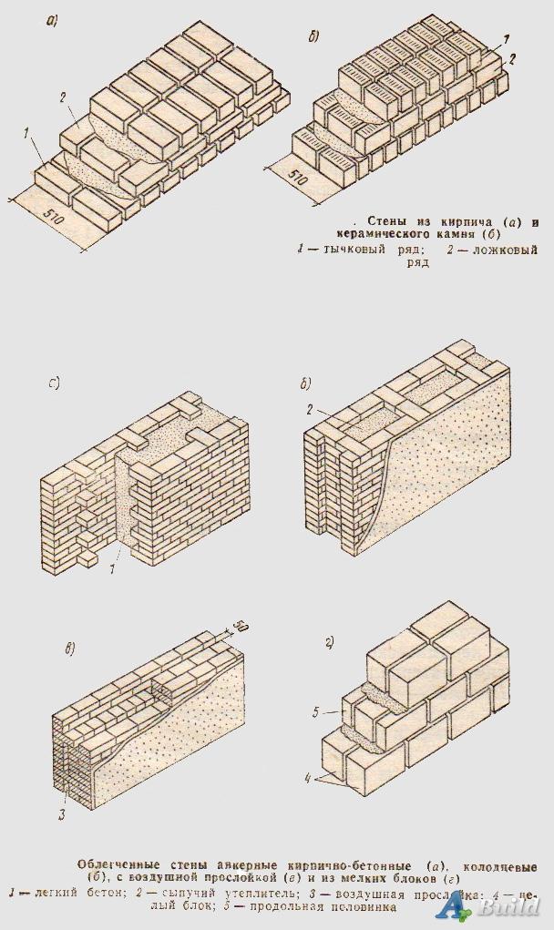 Кирпичные стены Типы кладок