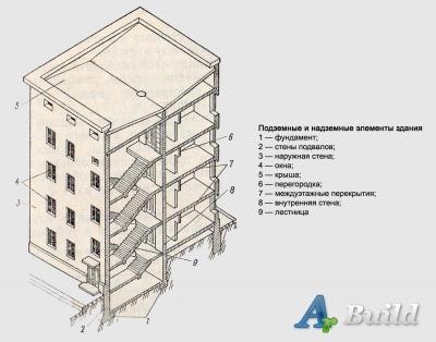 Конструктивные элементы зданий, и их элементы.