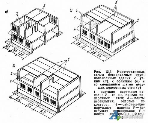 Стены здания поперечные и